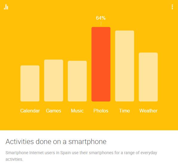 Google, Barómetro de Consumo.